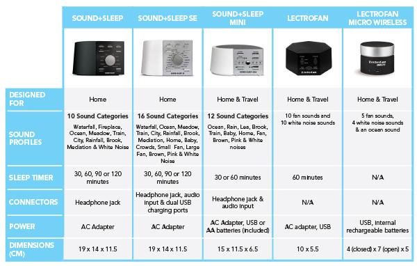 Sound+Sleep Sleep Therapy System comparison chart